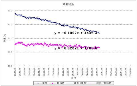 減量経過-20090111-20090513.jpg