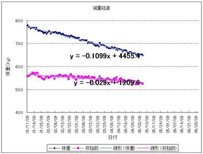 減量経過-20090111-20090506.jpg